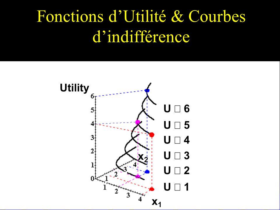 Fonctions dUtilité & Courbes dindifférence U 6 U 5 U 4 U 3 U 2 U 1 x1x1 x2x2 Utility