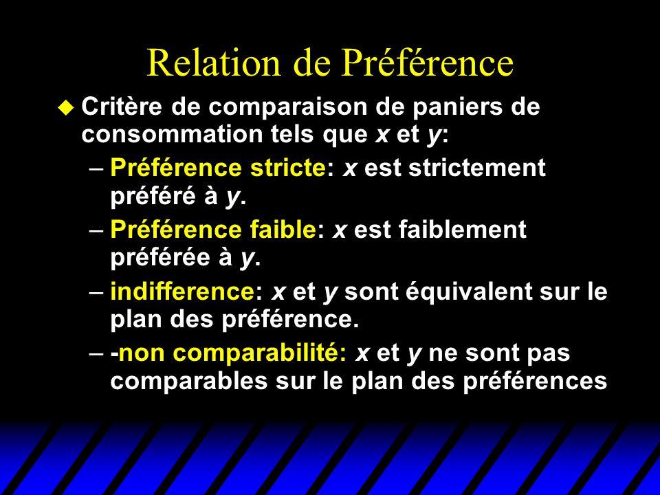 Relation de Préférence u Critère de comparaison de paniers de consommation tels que x et y: –Préférence stricte: x est strictement préféré à y.