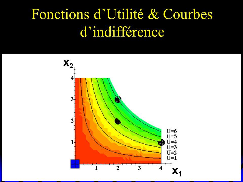 Fonctions dUtilité & Courbes dindifférence x1x1 x2x2