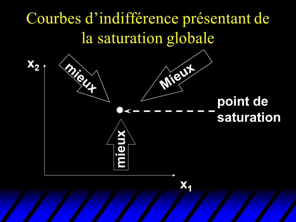 Courbes dindifférence présentant de la saturation globale x2x2x2x2 x1x1x1x1 Mieux mieux mieux point de saturation