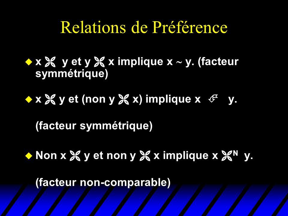 Relations de Préférence x y et y x implique x y.