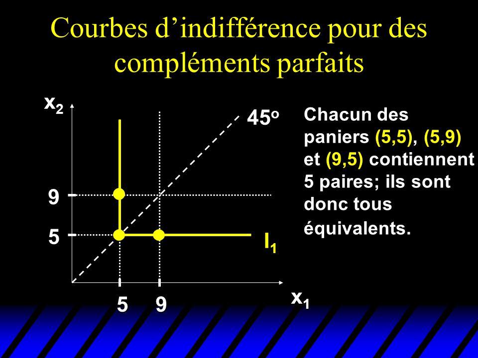 Courbes dindifférence pour des compléments parfaits x2x2x2x2 x1x1x1x1 I1I1 45 o 5 9 59 Chacun des paniers (5,5), (5,9) et (9,5) contiennent 5 paires; ils sont donc tous équivalents.