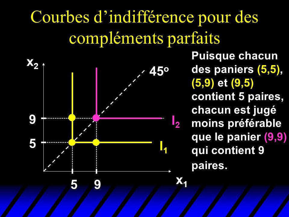 Courbes dindifférence pour des compléments parfaits x2x2x2x2 x1x1x1x1 I2I2 I1I1 45 o 5 9 59 Puisque chacun des paniers (5,5), (5,9) et (9,5) contient 5 paires, chacun est jugé moins préférable que le panier (9,9) qui contient 9 paires.