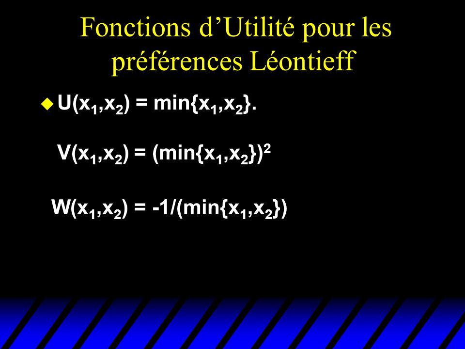 Fonctions dUtilité pour les préférences Léontieff u U(x 1,x 2 ) = min{x 1,x 2 }.