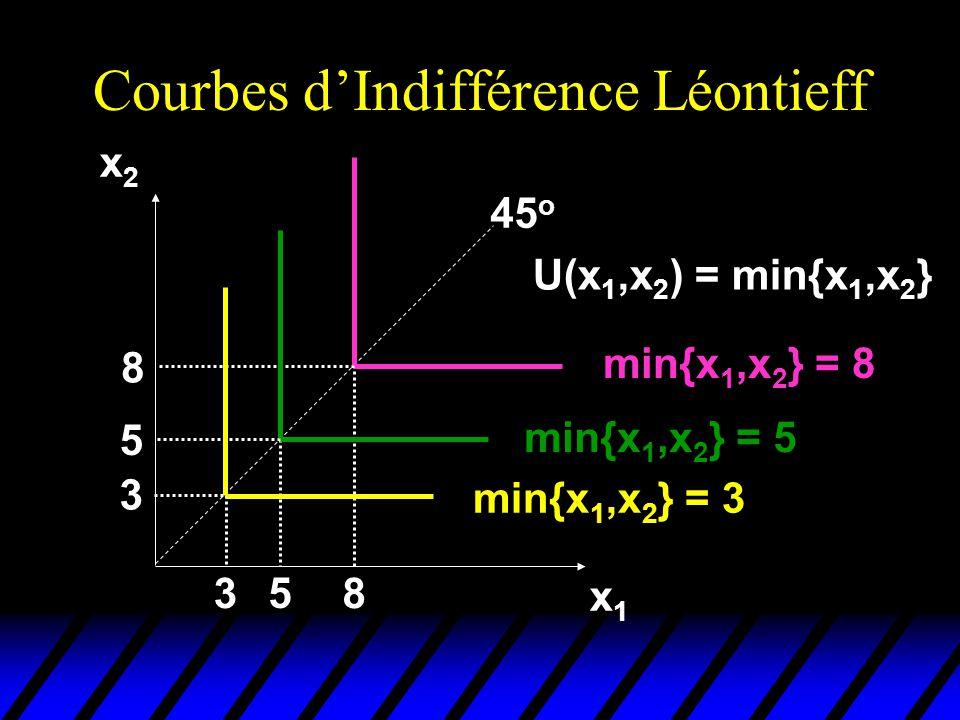 Courbes dIndifférence Léontieff x2x2 x1x1 45 o min{x 1,x 2 } = 8 3 5 8 3 5 8 min{x 1,x 2 } = 5 min{x 1,x 2 } = 3 U(x 1,x 2 ) = min{x 1,x 2 }