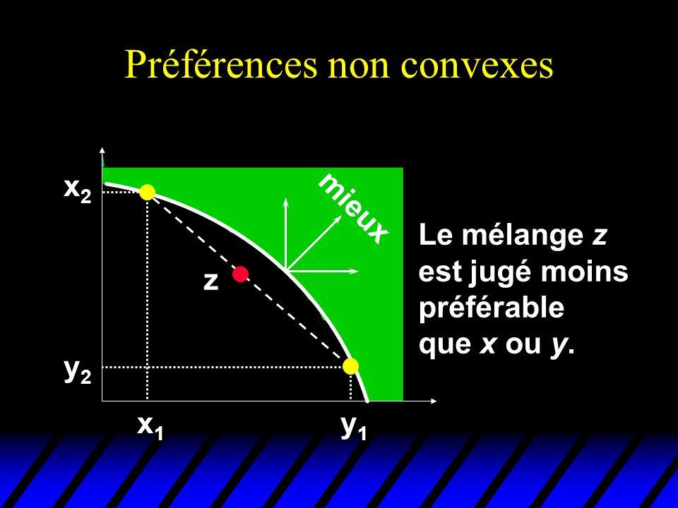 Préférences non convexes x2x2x2x2 y2y2y2y2 x1x1x1x1 y1y1y1y1 z mieux Le mélange z est jugé moins préférable que x ou y.