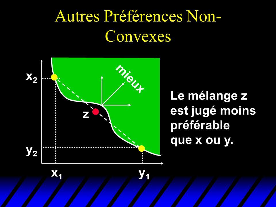 Autres Préférences Non- Convexes x2x2x2x2 y2y2y2y2 x1x1x1x1 y1y1y1y1 z mieux Le mélange z est jugé moins préférable que x ou y.