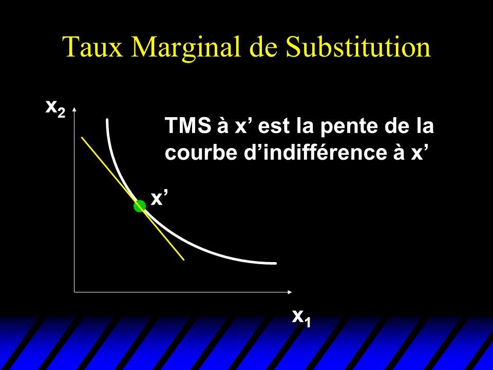 Taux Marginal de Substitution x2x2x2x2 x1x1x1x1 x TMS à x est la pente de la courbe dindifférence à x