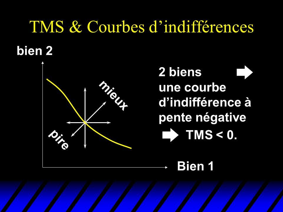 TMS & Courbes dindifférences mieux pire bien 2 Bien 1 2 biens une courbe dindifférence à pente négative TMS < 0.