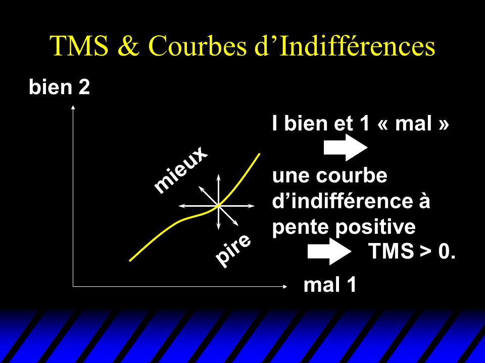 TMS & Courbes dIndifférences mieux pire bien 2 mal 1 I bien et 1 « mal » une courbe dindifférence à pente positive TMS > 0.
