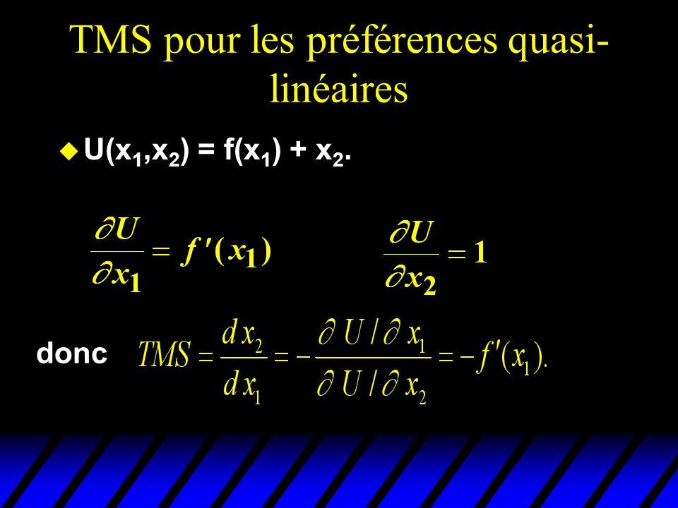 TMS pour les préférences quasi- linéaires u U(x 1,x 2 ) = f(x 1 ) + x 2. donc