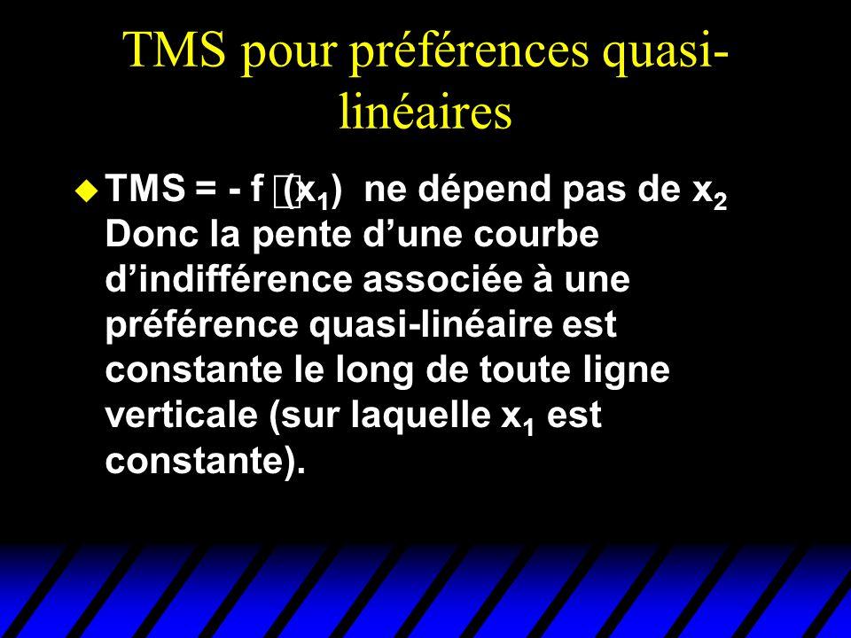 TMS pour préférences quasi- linéaires TMS = - f (x 1 ) ne dépend pas de x 2 Donc la pente dune courbe dindifférence associée à une préférence quasi-linéaire est constante le long de toute ligne verticale (sur laquelle x 1 est constante).