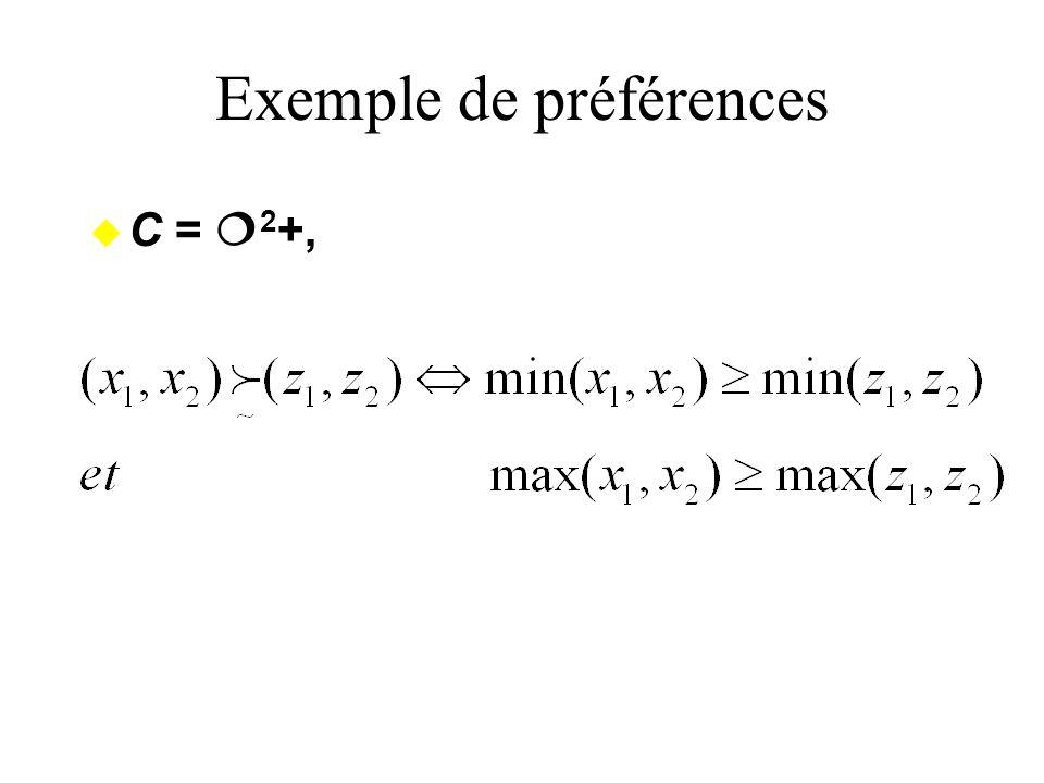 Exemple de préférences u C = 2 +,