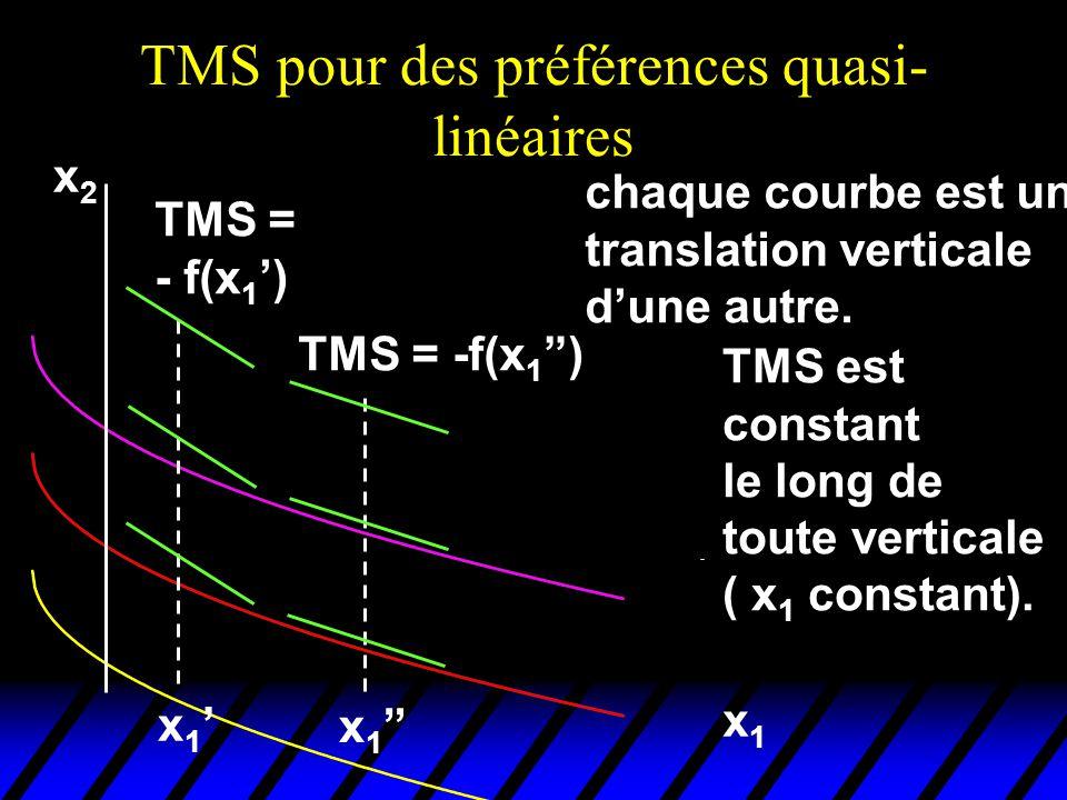 TMS pour des préférences quasi- linéaires x2x2 x1x1 chaque courbe est une translation verticale dune autre.