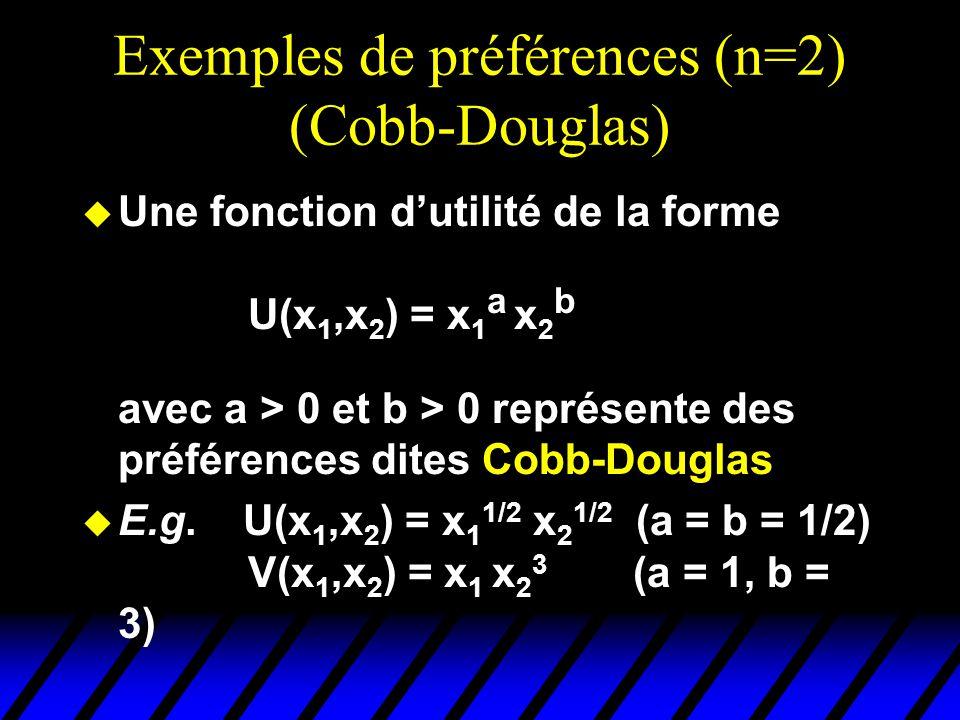 Exemples de préférences (n=2) (Cobb-Douglas) u Une fonction dutilité de la forme U(x 1,x 2 ) = x 1 a x 2 b avec a > 0 et b > 0 représente des préférences dites Cobb-Douglas u E.g.
