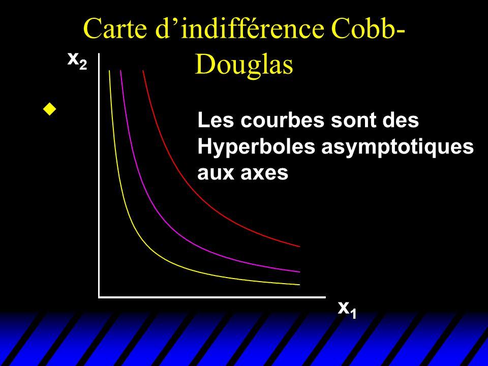 Carte dindifférence Cobb- Douglas x2x2 x1x1 Les courbes sont des Hyperboles asymptotiques aux axes