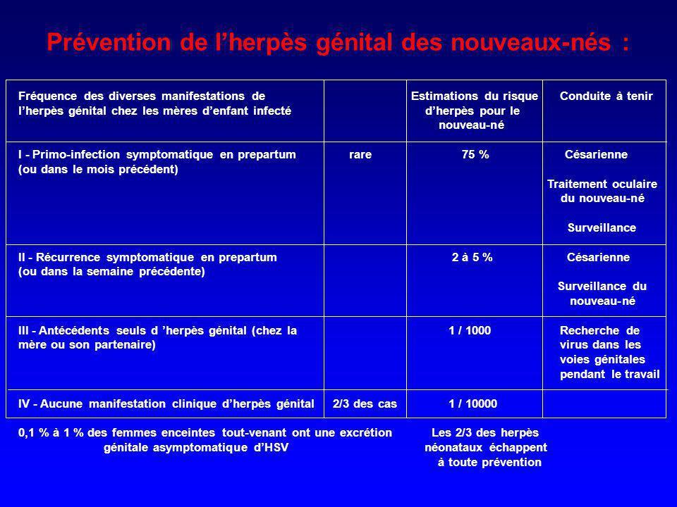 Prévention de lherpès génital des nouveaux-nés : Fréquence des diverses manifestations de Estimations du risque Conduite à tenir lherpès génital chez