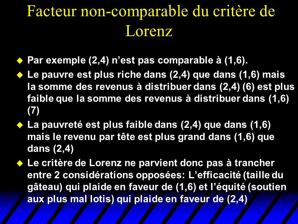 Facteur non-comparable du critère de Lorenz u Par exemple (2,4) nest pas comparable à (1,6).