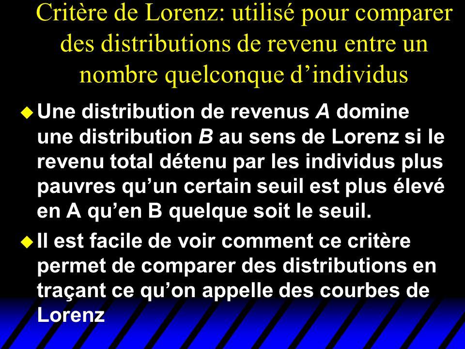 Critère de Lorenz: utilisé pour comparer des distributions de revenu entre un nombre quelconque dindividus u Une distribution de revenus A domine une distribution B au sens de Lorenz si le revenu total détenu par les individus plus pauvres quun certain seuil est plus élevé en A quen B quelque soit le seuil.