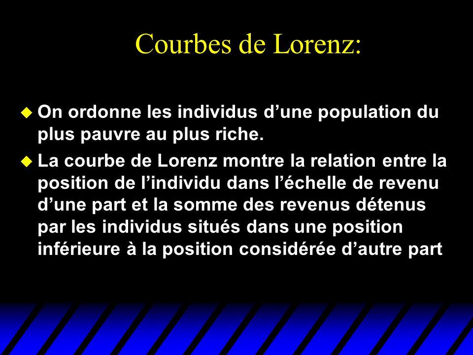 Courbes de Lorenz: u On ordonne les individus dune population du plus pauvre au plus riche.