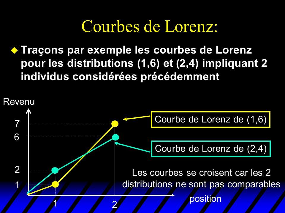 Courbes de Lorenz: u Traçons par exemple les courbes de Lorenz pour les distributions (1,6) et (2,4) impliquant 2 individus considérées précédemment position Revenu 1 2 1 2 6 7 Courbe de Lorenz de (1,6) Courbe de Lorenz de (2,4) Les courbes se croisent car les 2 distributions ne sont pas comparables