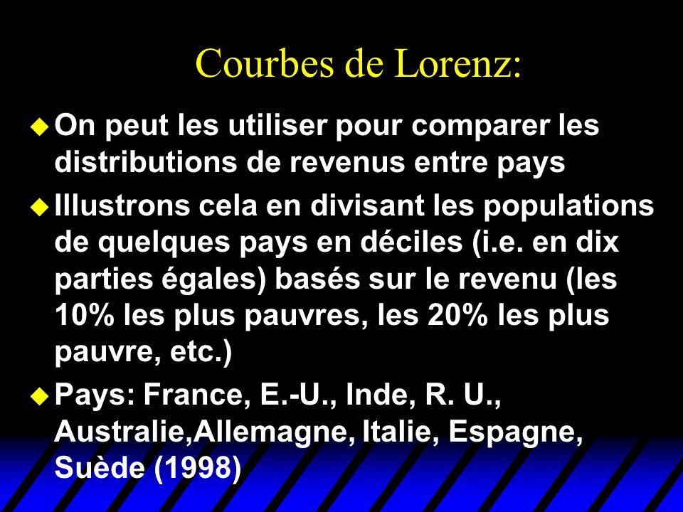 Courbes de Lorenz: u On peut les utiliser pour comparer les distributions de revenus entre pays u Illustrons cela en divisant les populations de quelques pays en déciles (i.e.