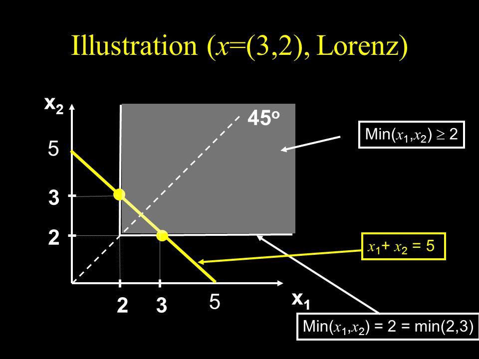 Illustration (x=(3,2), Lorenz) x2x2x2x2 x1x1x1x1 45 o 2 3 23 Min( x 1, x 2 ) 2 Min( x 1, x 2 ) = 2 = min(2,3) 5 5 x 1 + x 2 = 5