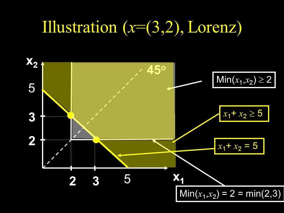 Illustration (x=(3,2), Lorenz) x2x2x2x2 x1x1x1x1 45 o 2 3 23 Min( x 1, x 2 ) 2 Min( x 1, x 2 ) = 2 = min(2,3) 5 5 x 1 + x 2 = 5 x 1 + x 2 5