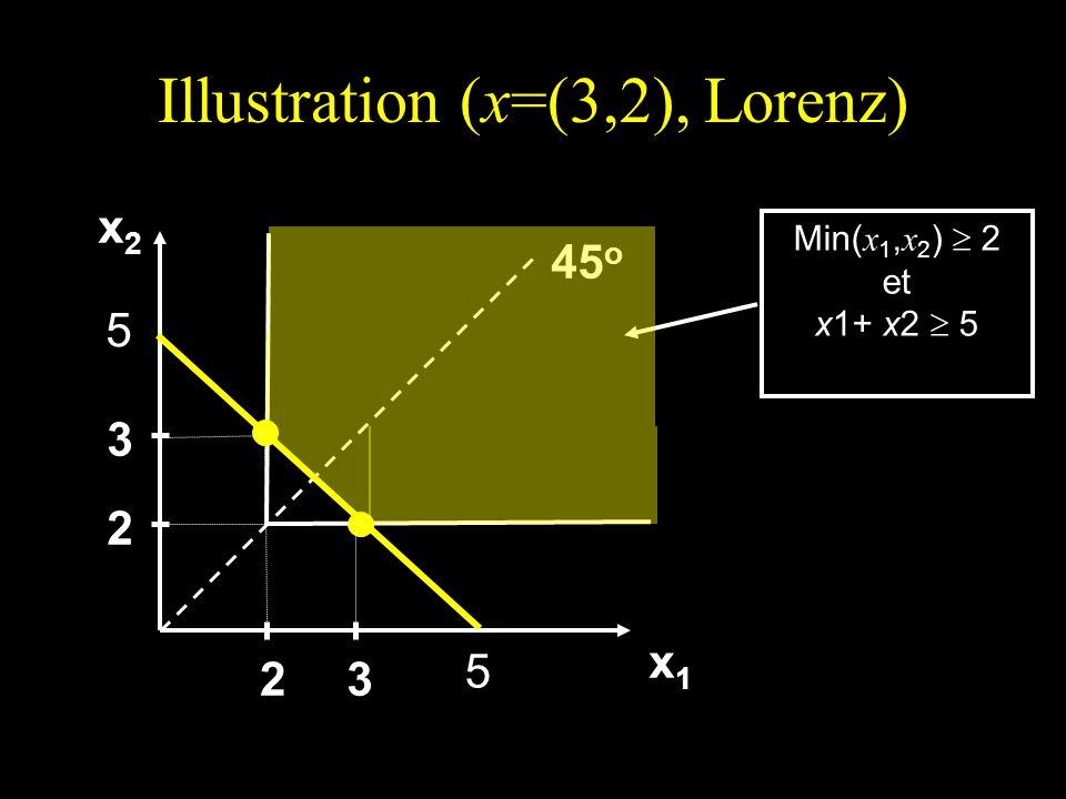 Illustration (x=(3,2), Lorenz) x2x2x2x2 x1x1x1x1 45 o 2 3 23 Min( x 1, x 2 ) 2 et x1+ x2 5 5 5