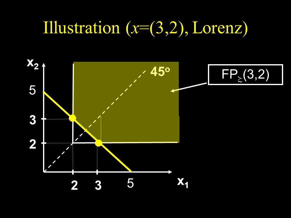 Illustration (x=(3,2), Lorenz) x2x2x2x2 x1x1x1x1 45 o 2 3 23 FP (3,2) 5 5