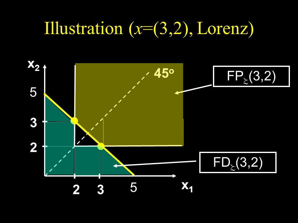 Illustration (x=(3,2), Lorenz) x2x2x2x2 x1x1x1x1 45 o 2 3 23 FP (3,2) 5 5 FD (3,2)