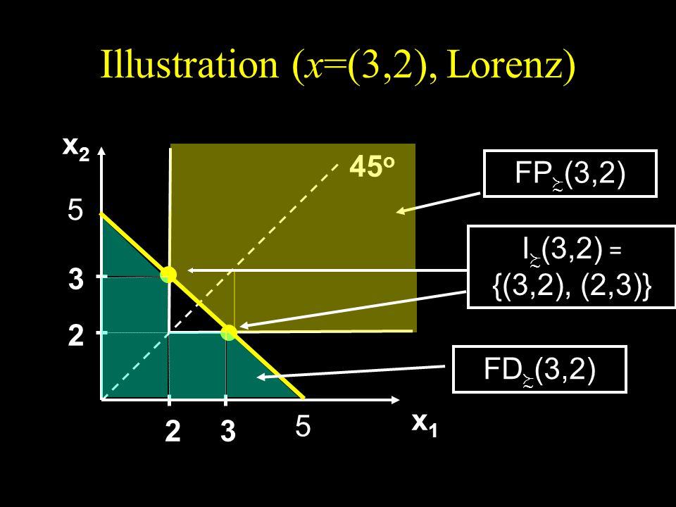 Illustration (x=(3,2), Lorenz) x2x2x2x2 x1x1x1x1 45 o 2 3 23 FP (3,2) 5 5 FD (3,2) I (3,2) = {(3,2), (2,3)}