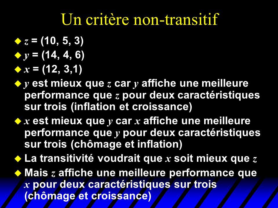 Un critère non-transitif z = (10, 5, 3) y = (14, 4, 6) x = (12, 3,1) y est mieux que z car y affiche une meilleure performance que z pour deux caractéristiques sur trois (inflation et croissance) x est mieux que y car x affiche une meilleure performance que y pour deux caractéristiques sur trois (chômage et inflation) La transitivité voudrait que x soit mieux que z Mais z affiche une meilleure performance que x pour deux caractéristiques sur trois (chômage et croissance)