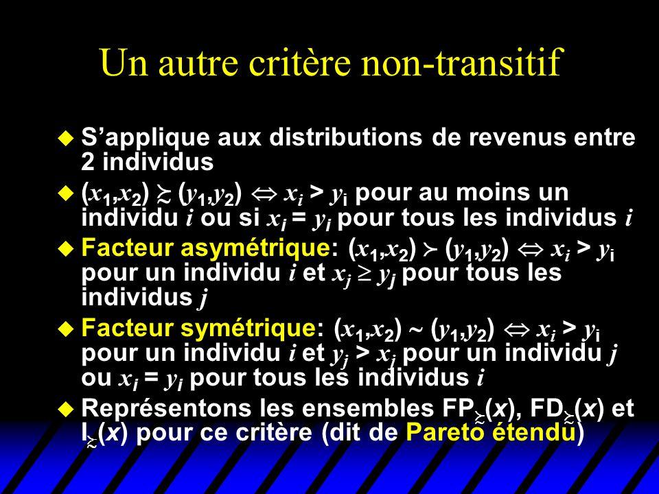 Un autre critère non-transitif u Sapplique aux distributions de revenus entre 2 individus ( x 1, x 2 ) ( y 1, y 2 ) x i > y i pour au moins un individu i ou si x i = y i pour tous les individus i Facteur asymétrique: ( x 1, x 2 ) ( y 1, y 2 ) x i > y i pour un individu i et x j y j pour tous les individus j Facteur symétrique: ( x 1, x 2 ) ( y 1, y 2 ) x i > y i pour un individu i et y j > x j pour un individu j ou x i = y i pour tous les individus i u Représentons les ensembles FP (x), FD (x) et I (x) pour ce critère (dit de Pareto étendu)