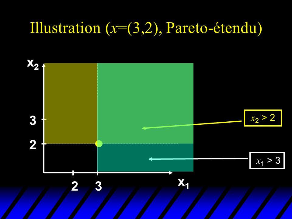Illustration (x=(3,2), Pareto-étendu) x2x2x2x2 x1x1x1x1 2 3 23 x 1 > 3 x 2 > 2