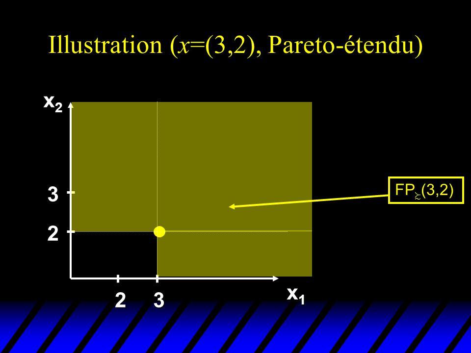 Illustration (x=(3,2), Pareto-étendu) x2x2x2x2 x1x1x1x1 2 3 23 FP (3,2)