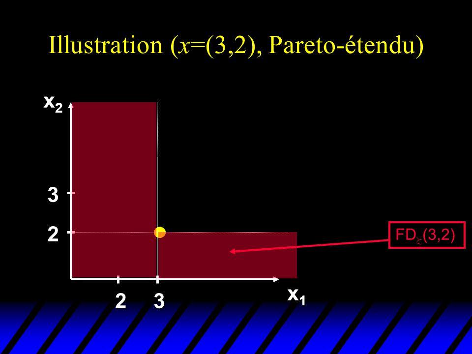 Illustration (x=(3,2), Pareto-étendu) x2x2x2x2 x1x1x1x1 2 3 23 FD (3,2)