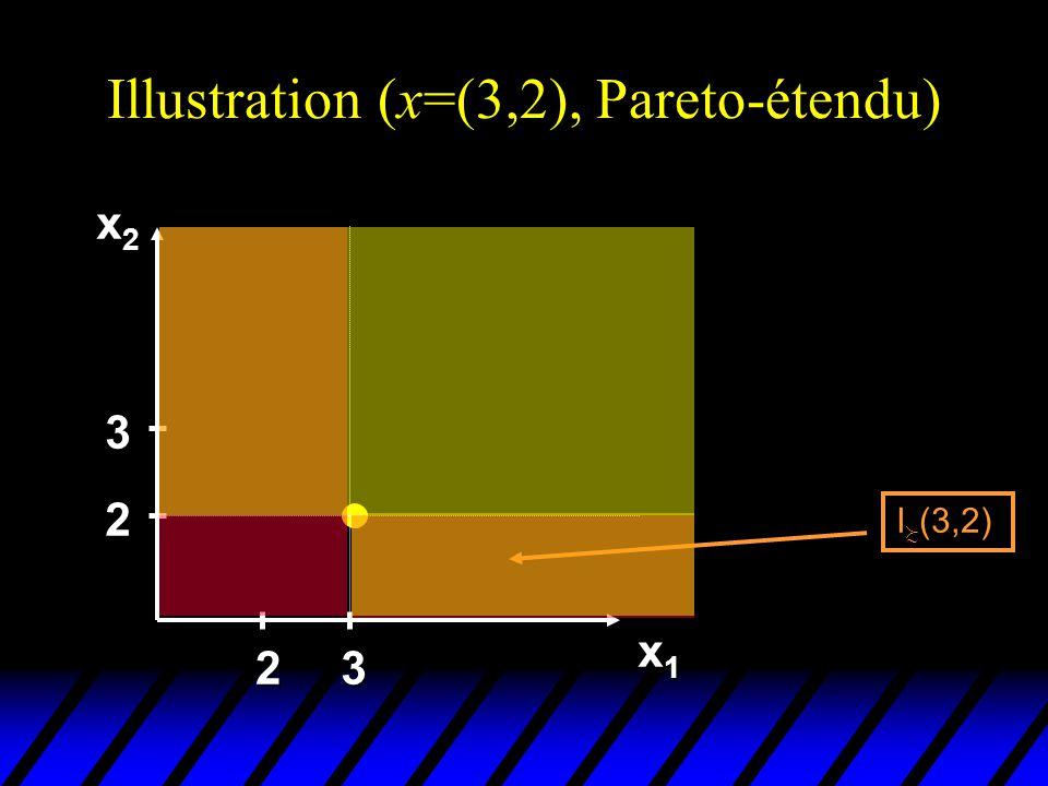 Illustration (x=(3,2), Pareto-étendu) x2x2x2x2 x1x1x1x1 2 3 23 I (3,2)