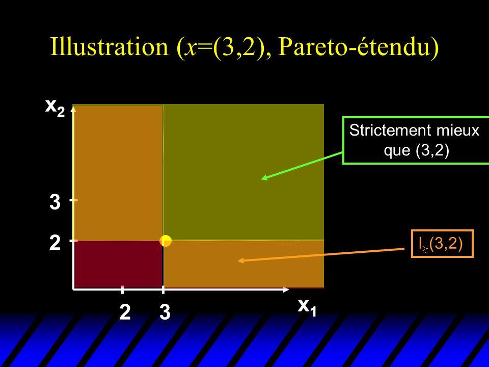 Illustration (x=(3,2), Pareto-étendu) x2x2x2x2 x1x1x1x1 2 3 23 I (3,2) Strictement mieux que (3,2)