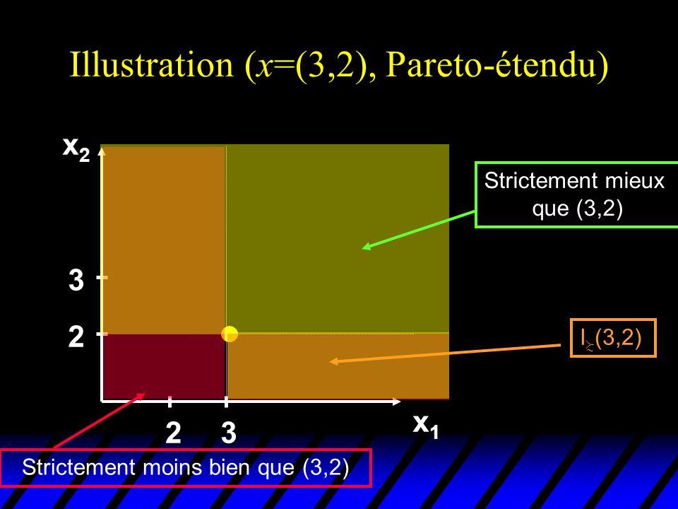 Illustration (x=(3,2), Pareto-étendu) x2x2x2x2 x1x1x1x1 2 3 23 I (3,2) Strictement mieux que (3,2) Strictement moins bien que (3,2)