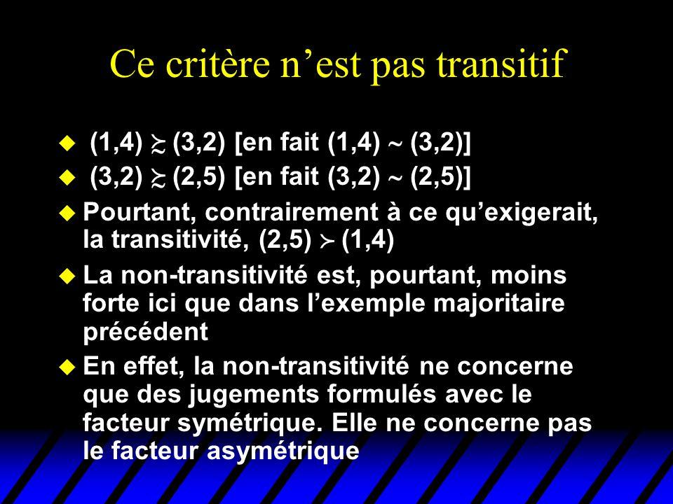 Ce critère nest pas transitif u (1,4) (3,2) [en fait (1,4) (3,2)] u (3,2) (2,5) [en fait (3,2) (2,5)] u Pourtant, contrairement à ce quexigerait, la transitivité, (2,5) (1,4) u La non-transitivité est, pourtant, moins forte ici que dans lexemple majoritaire précédent u En effet, la non-transitivité ne concerne que des jugements formulés avec le facteur symétrique.