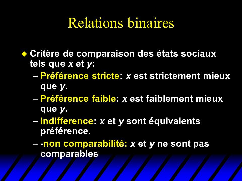 Relations binaires u Critère de comparaison des états sociaux tels que x et y: –Préférence stricte: x est strictement mieux que y.
