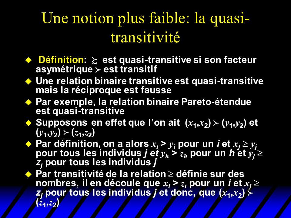 Une notion plus faible: la quasi- transitivité u Définition: est quasi-transitive si son facteur asymétrique est transitif u Une relation binaire transitive est quasi-transitive mais la réciproque est fausse u Par exemple, la relation binaire Pareto-étendue est quasi-transitive Supposons en effet que lon ait ( x 1, x 2 ) ( y 1, y 2 ) et ( y 1, y 2 ) ( z 1, z 2 ) Par définition, on a alors x i > y i pour un i et x j y j pour tous les individus j et y h > z h pour un h et y j z j pour tous les individus j Par transitivité de la relation définie sur des nombres, il en découle que x i > z i pour un i et x j z j pour tous les individus j et donc, que ( x 1, x 2 ) ( z 1, z 2 )