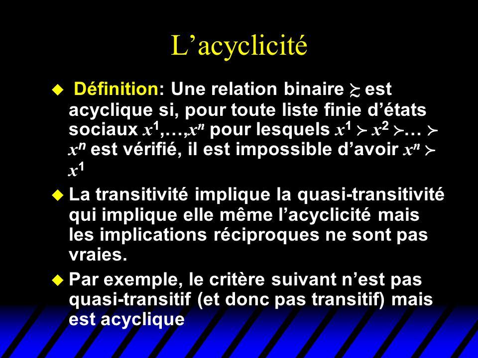 Lacyclicité Définition: Une relation binaire est acyclique si, pour toute liste finie détats sociaux x 1,…, x n pour lesquels x 1 x 2 … x n est vérifié, il est impossible davoir x n x 1 u La transitivité implique la quasi-transitivité qui implique elle même lacyclicité mais les implications réciproques ne sont pas vraies.