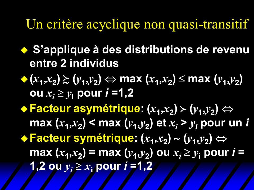Un critère acyclique non quasi-transitif u Sapplique à des distributions de revenu entre 2 individus ( x 1, x 2 ) ( y 1, y 2 ) max ( x 1, x 2 ) max ( y 1, y 2 ) ou x i y i pour i =1,2 Facteur asymétrique: ( x 1, x 2 ) ( y 1, y 2 ) max ( x 1, x 2 ) y i pour un i Facteur symétrique: ( x 1, x 2 ) ( y 1, y 2 ) max ( x 1, x 2 ) = max ( y 1, y 2 ) ou x i y i pour i = 1,2 ou y i x i pour i =1,2