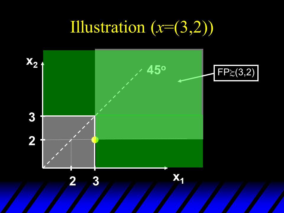 Illustration (x=(3,2)) x2x2x2x2 x1x1x1x1 45 o 2 3 23 FP (3,2)