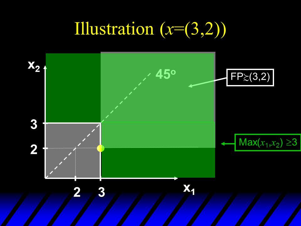 Illustration (x=(3,2)) x2x2x2x2 x1x1x1x1 45 o 2 3 23 FP (3,2) Max( x 1, x 2 ) 3