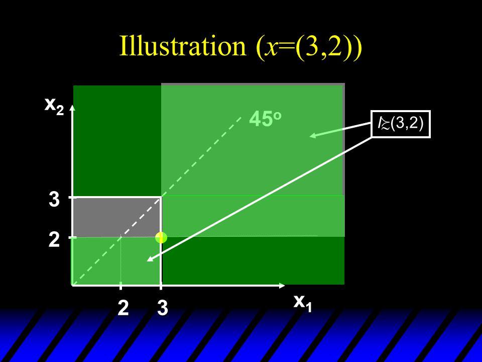 Illustration (x=(3,2)) x2x2x2x2 x1x1x1x1 45 o 2 3 23 I (3,2)