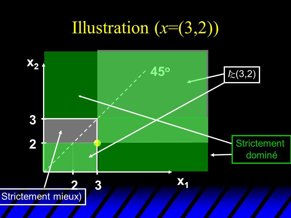 Illustration (x=(3,2)) x2x2x2x2 x1x1x1x1 45 o 2 3 23 I (3,2) Strictement dominé Strictement mieux)