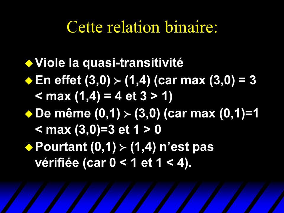 Cette relation binaire: u Viole la quasi-transitivité u En effet (3,0) (1,4) (car max (3,0) = 3 1) u De même (0,1) (3,0) (car max (0,1)=1 0 u Pourtant (0,1) (1,4) nest pas vérifiée (car 0 < 1 et 1 < 4).